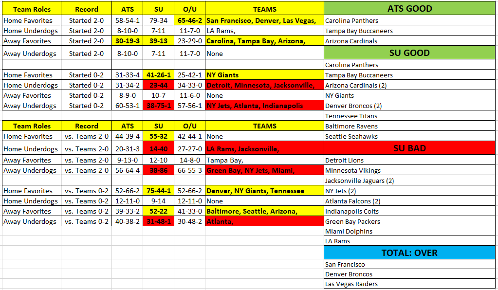 NFL Week 3 tips