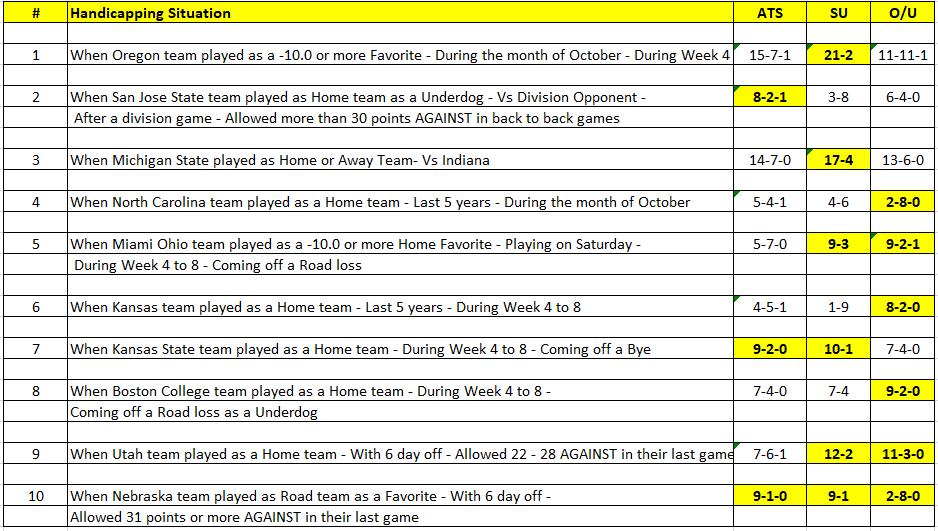 College Football Trends week 7